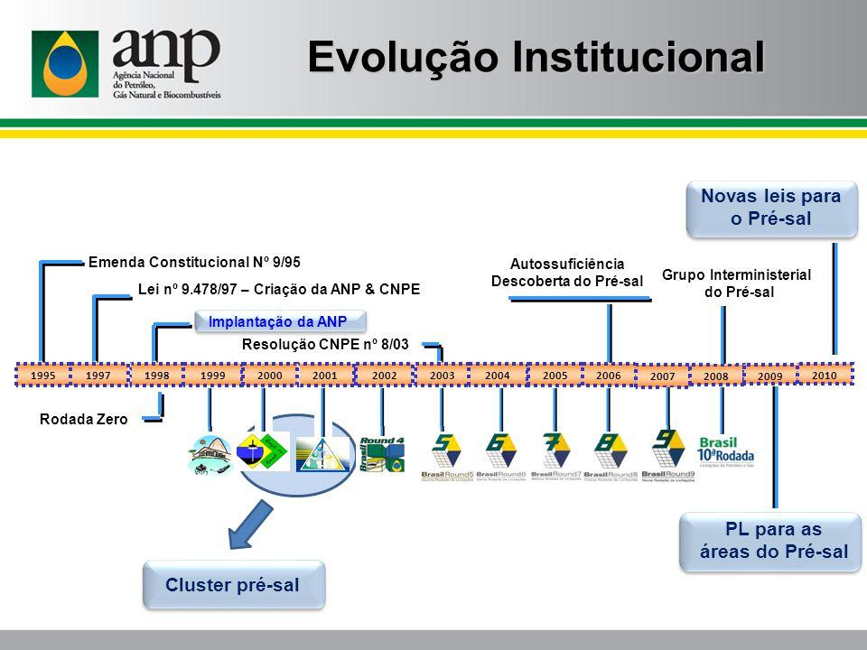 Autossuficiência Descoberta do Pré-sal 2001 1998 1999 1995 2003 2000 2002 1997 2004 2005 2006 Emenda Constitucional Nº 9/95 Lei nº 9.478/97 – Criação