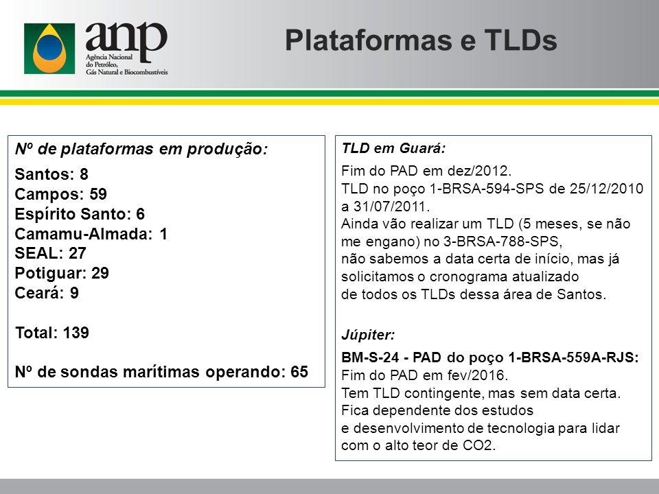Plataformas e TLDs Nº de plataformas em produção: Santos: 8 Campos: 59 Espírito Santo: 6 Camamu-Almada: 1 SEAL: 27 Potiguar: 29 Ceará: 9 Total: 139 Nº