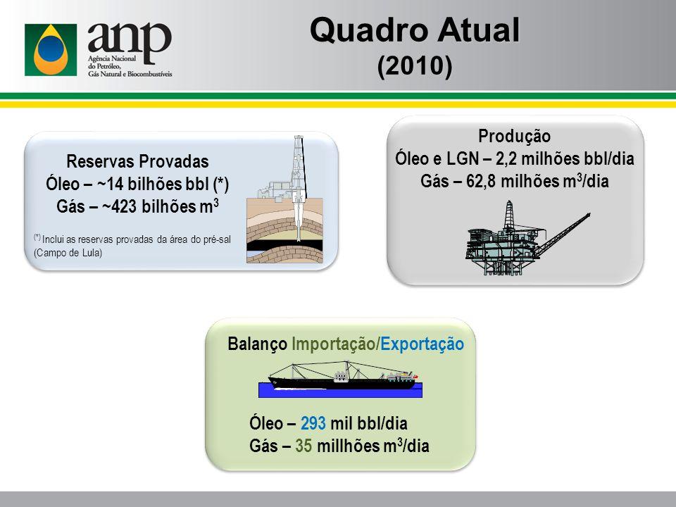 Balanço Importação/Exportação Óleo – 293 mil bbl/dia Gás – 35 millhões m 3 /dia Reservas Provadas Óleo – ~14 bilhões bbl (*) Gás – ~423 bilhões m 3 (*