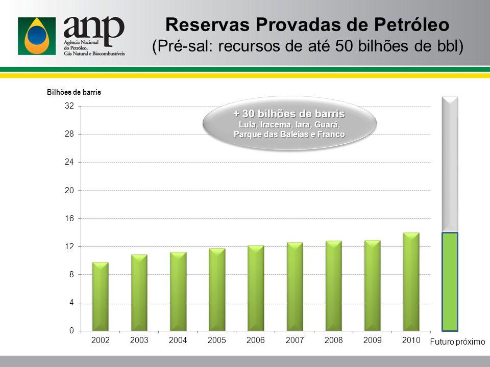 Reservas Provadas de Petróleo (Pré-sal: recursos de até 50 bilhões de bbl) Bilhões de barris + 30 bilhões de barris Lula, Iracema, Iara, Guará, Parque