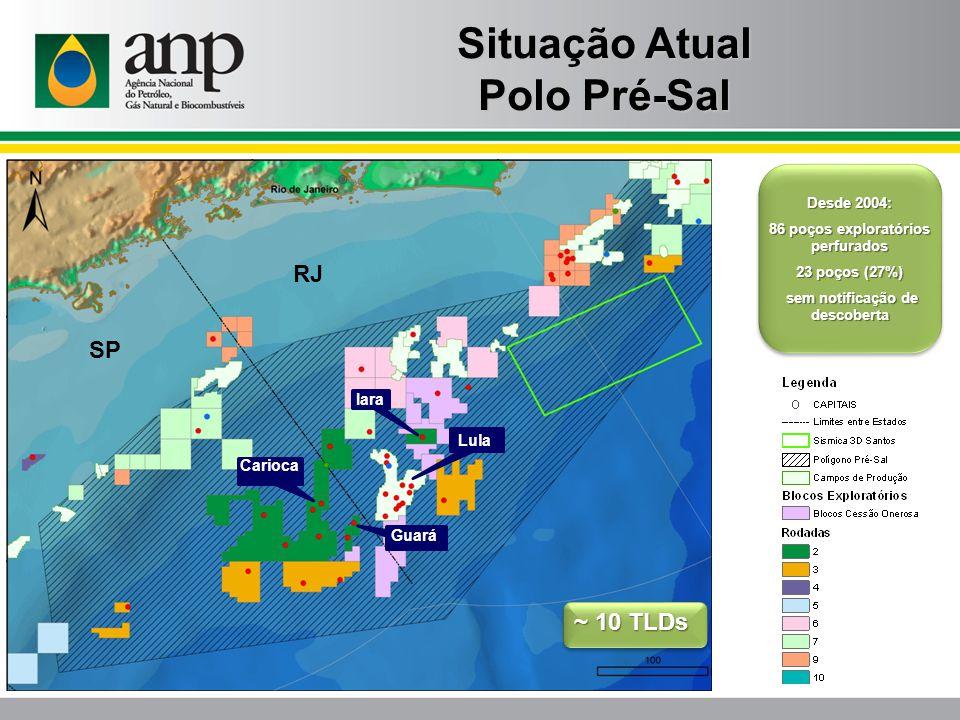 Desde 2004: 86 poços exploratórios perfurados 23 poços (27%) sem notificação de descoberta sem notificação de descoberta Situação Atual Polo Pré-Sal L