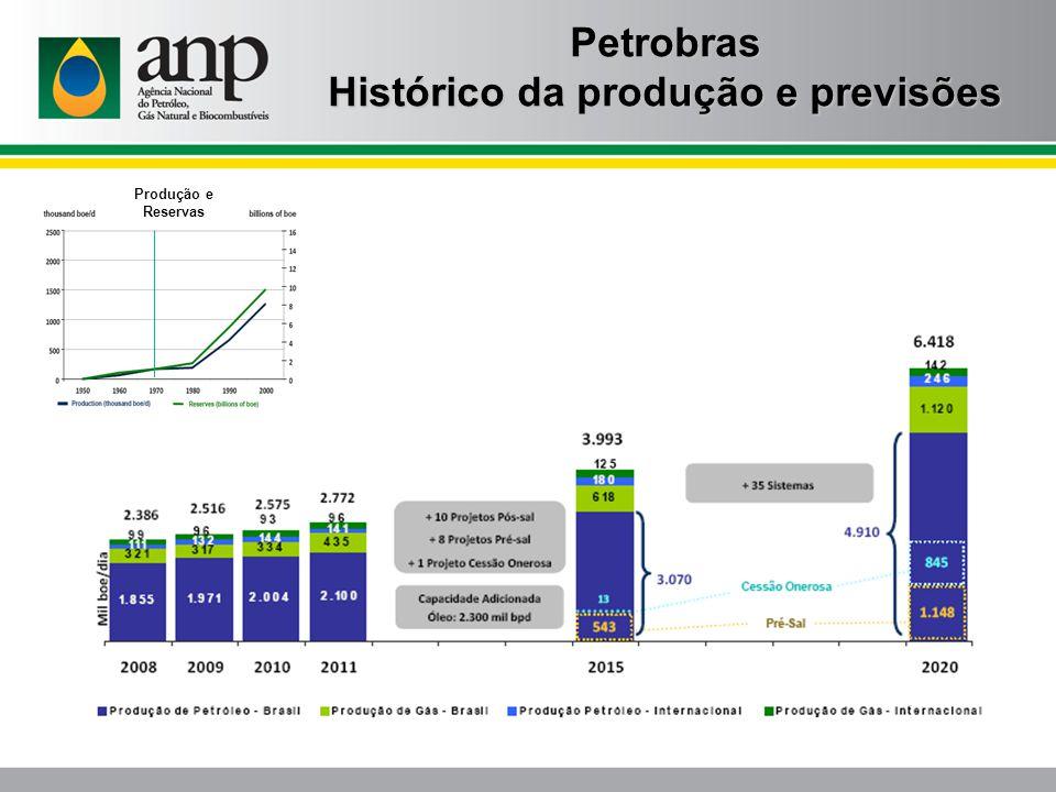 Petrobras Histórico da produção e previsões Produção e Reservas