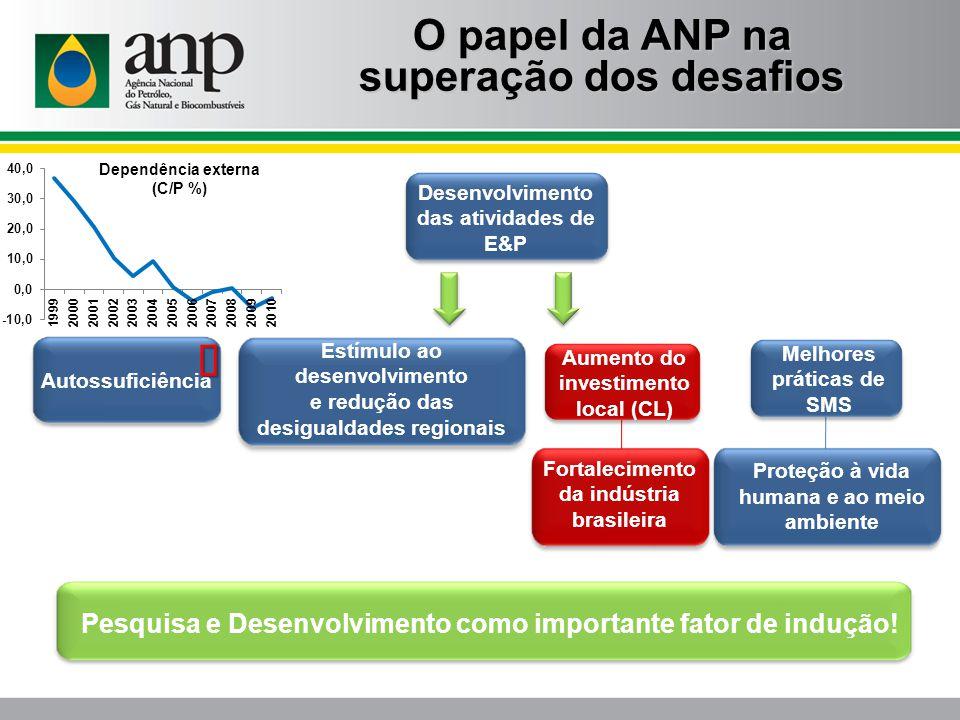 Desenvolvimento das atividades de E&P Aumento do investimento local (CL) Melhores práticas de SMS Autossuficiência Estímulo ao desenvolvimento e reduç