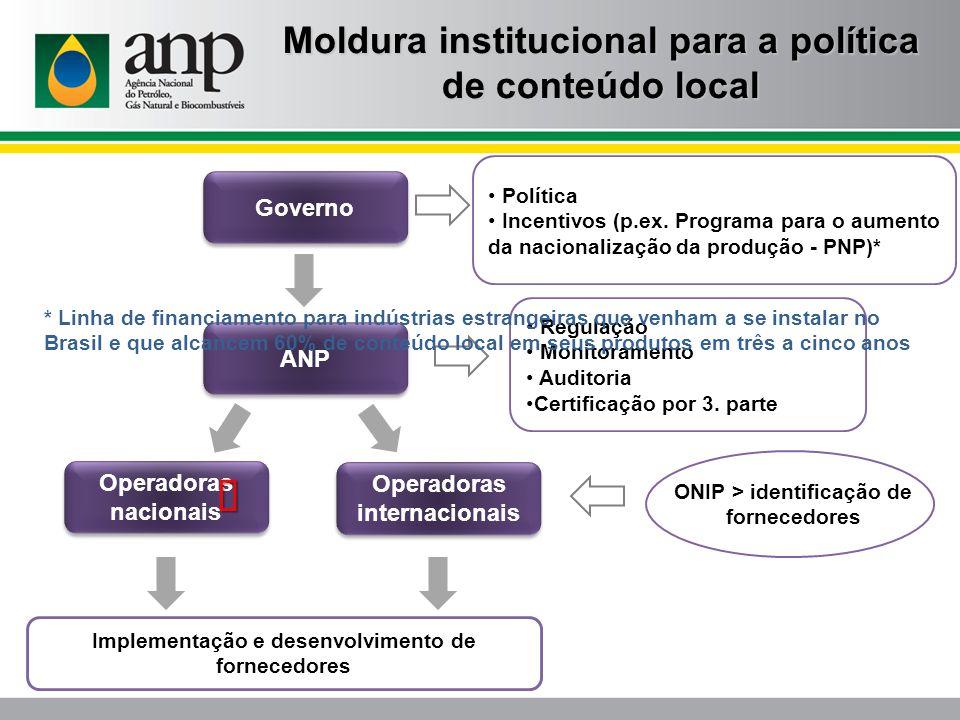 Moldura institucional para a política de conteúdo local ONIP > identificação de fornecedores Governo ANP Política Incentivos (p.ex. Programa para o au