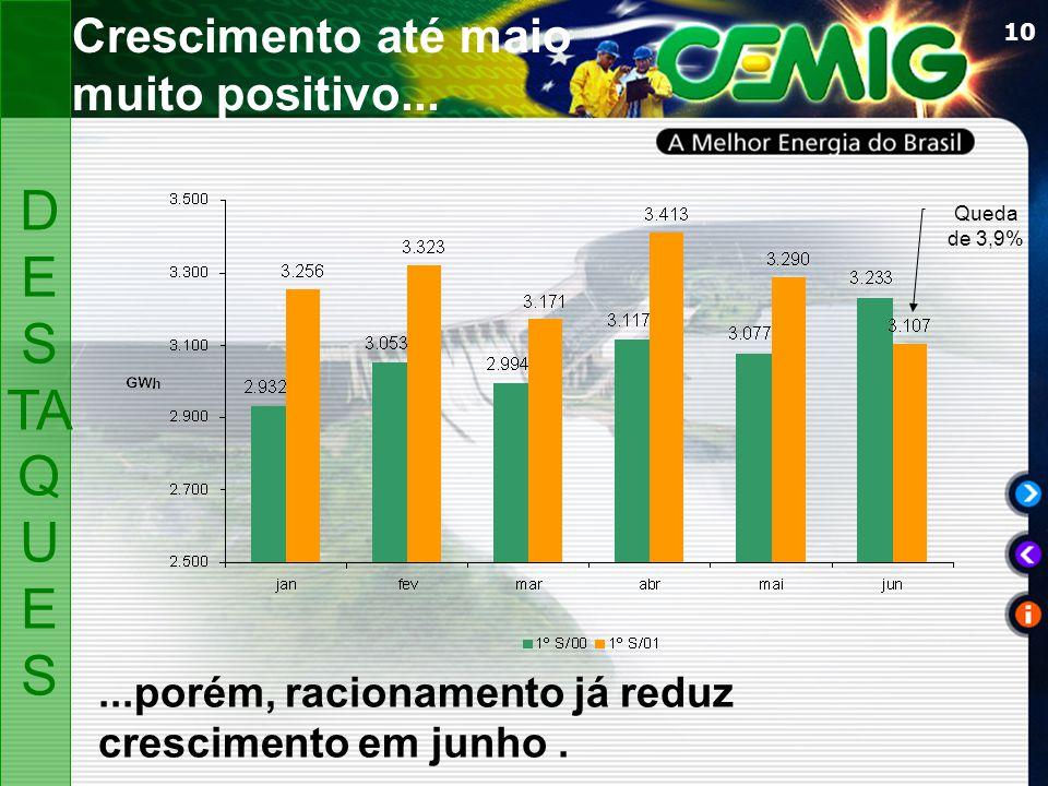 10 Crescimento até maio muito positivo... D ES TA Q U ES...porém, racionamento já reduz crescimento em junho. Queda de 3,9%