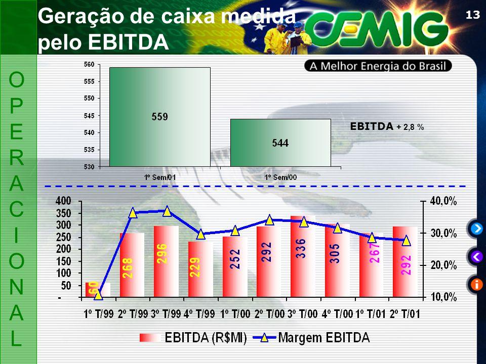 13 EBITDA + 2,8 % OPERACIONALOPERACIONAL Geração de caixa medida pelo EBITDA