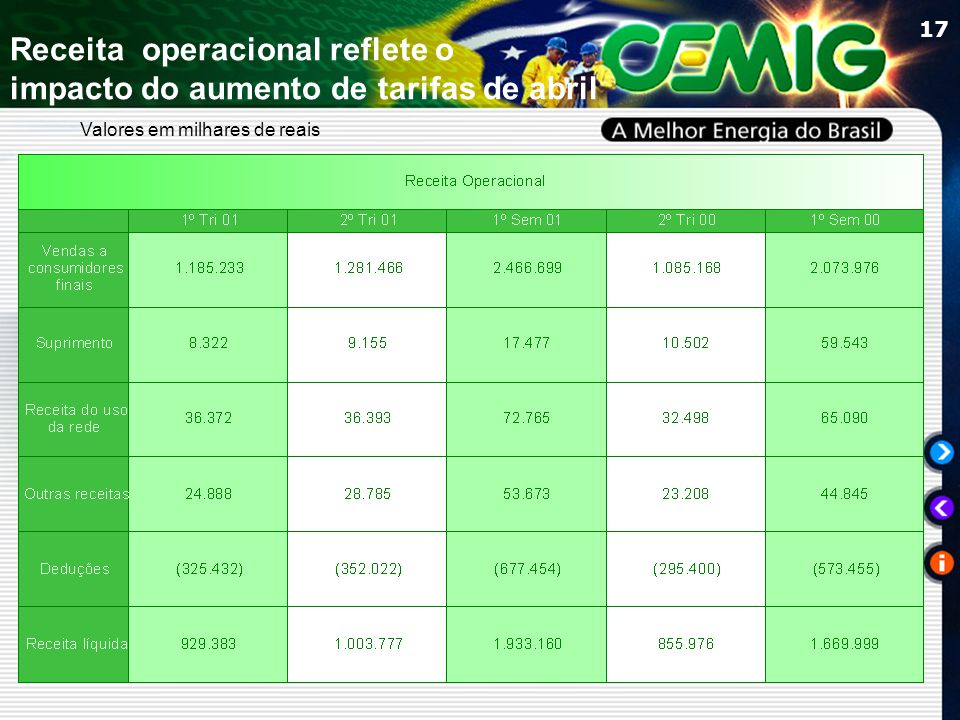 17 Valores em milhares de reais Receita operacional reflete o impacto do aumento de tarifas de abril