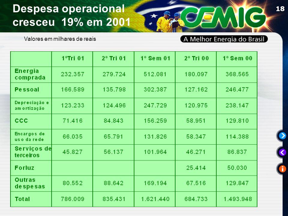 18 Despesa operacional cresceu 19% em 2001 Valores em milhares de reais
