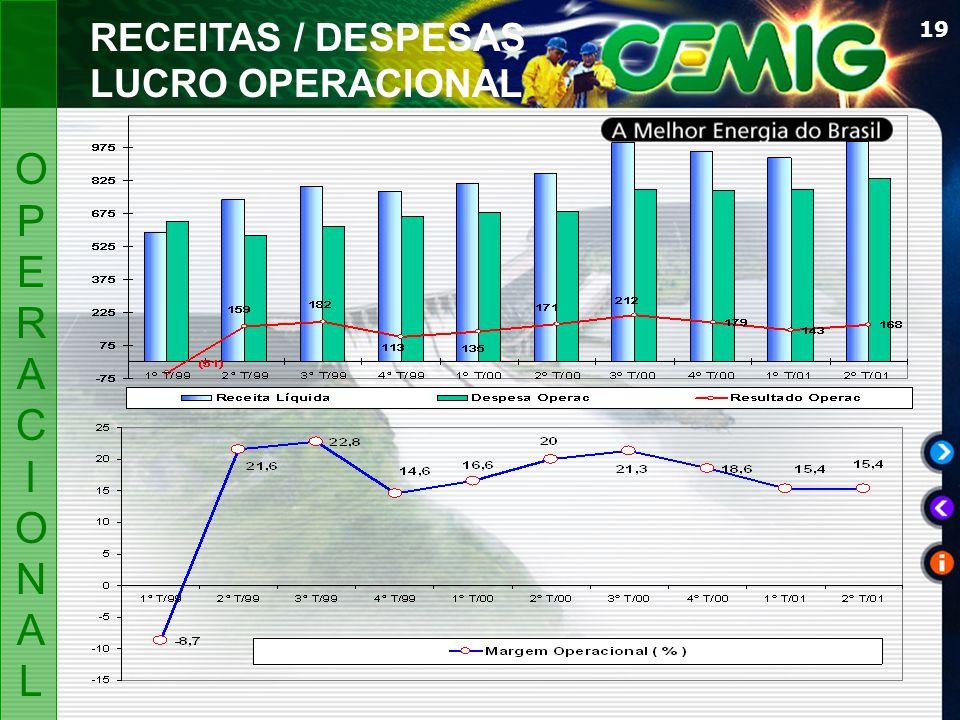 19 OPERACIONALOPERACIONAL RECEITAS / DESPESAS LUCRO OPERACIONAL