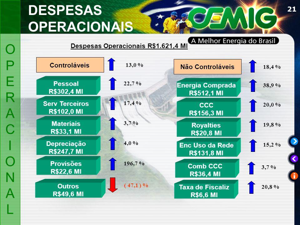 21 DESPESAS OPERACIONAIS Pessoal R$302,4 MI 13,0 % 22,7 % Serv Terceiros R$102,0 MI 17,4 % Materiais R$33,1 MI 3,7 % Depreciação R$247,7 MI 4,0 % Prov