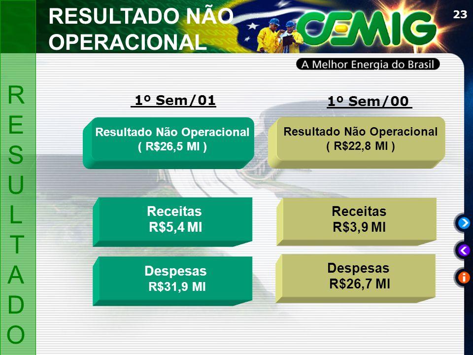 23 Resultado Não Operacional ( R$26,5 MI ) Resultado Não Operacional ( R$22,8 MI ) Despesas R$31,9 MI Receitas R$5,4 MI Receitas R$3,9 MI 1º Sem/01 1º