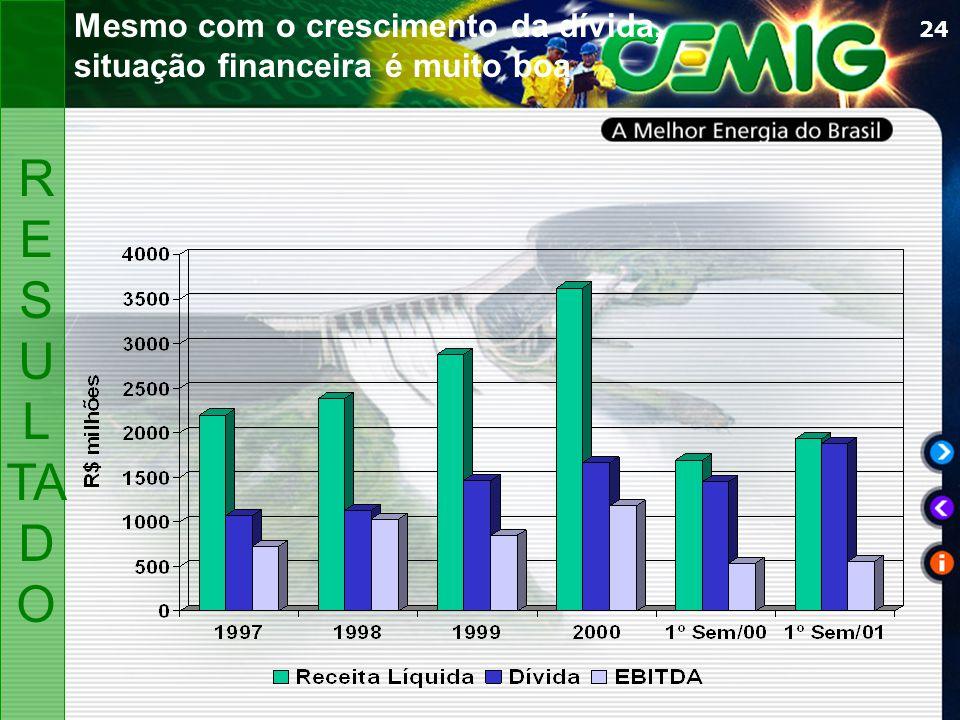 24 Mesmo com o crescimento da dívida, situação financeira é muito boa R ES U L TA D O
