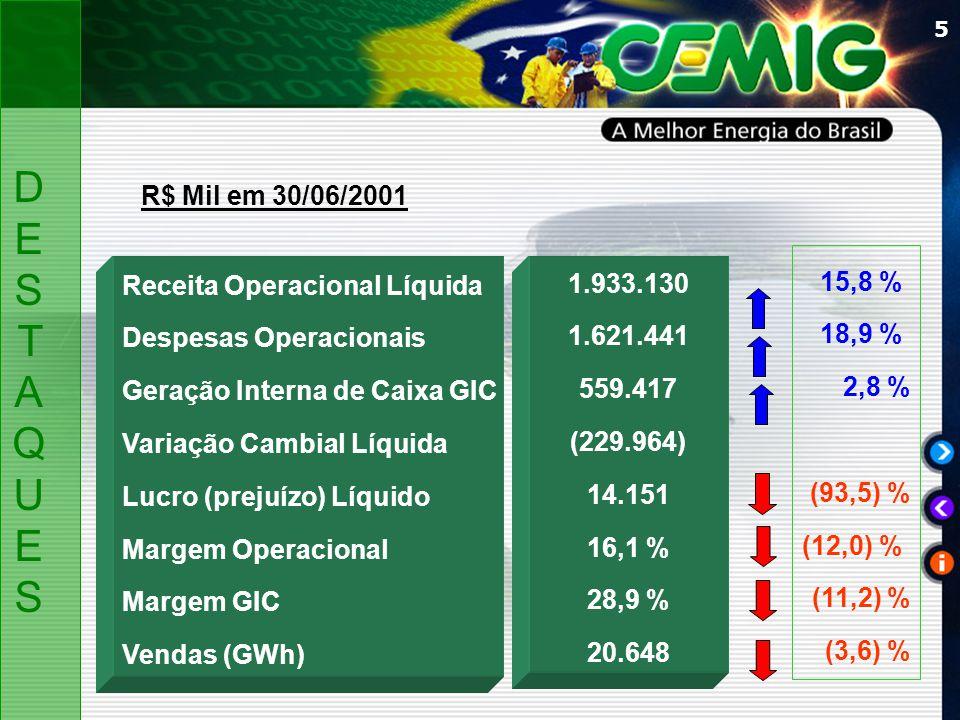 5 Receita Operacional Líquida Despesas Operacionais Geração Interna de Caixa GIC Variação Cambial Líquida Lucro (prejuízo) Líquido Margem Operacional Margem GIC Vendas (GWh) R$ Mil em 30/06/2001 DESTAQUESDESTAQUES 1.933.130 1.621.441 559.417 (229.964) 14.151 16,1 % 28,9 % 20.648 15,8 % 18,9 % 2,8 % (93,5) % (12,0) % (11,2) % (3,6) %