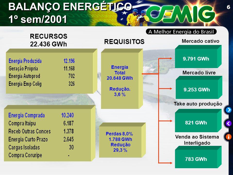 6 REQUISITOS Mercado cativo Mercado livre Venda ao Sistema Interligado 9.791 GWh 9.253 GWh 783 GWh Energia Total 20.648 GWh Redução.