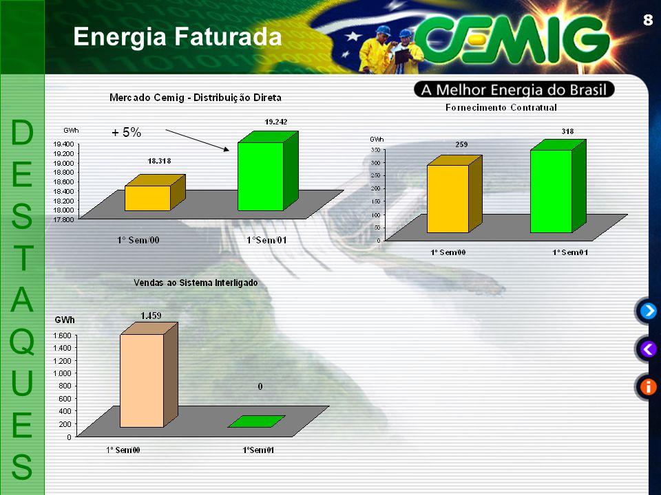 8 DESTAQUESDESTAQUES Energia Faturada + 5%