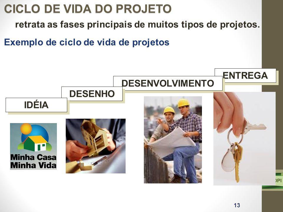 ENTREGA DESENVOLVIMENTO retrata as fases principais de muitos tipos de projetos. DESENHO IDÉIA CICLO DE VIDA DO PROJETO 13 Exemplo de ciclo de vida de