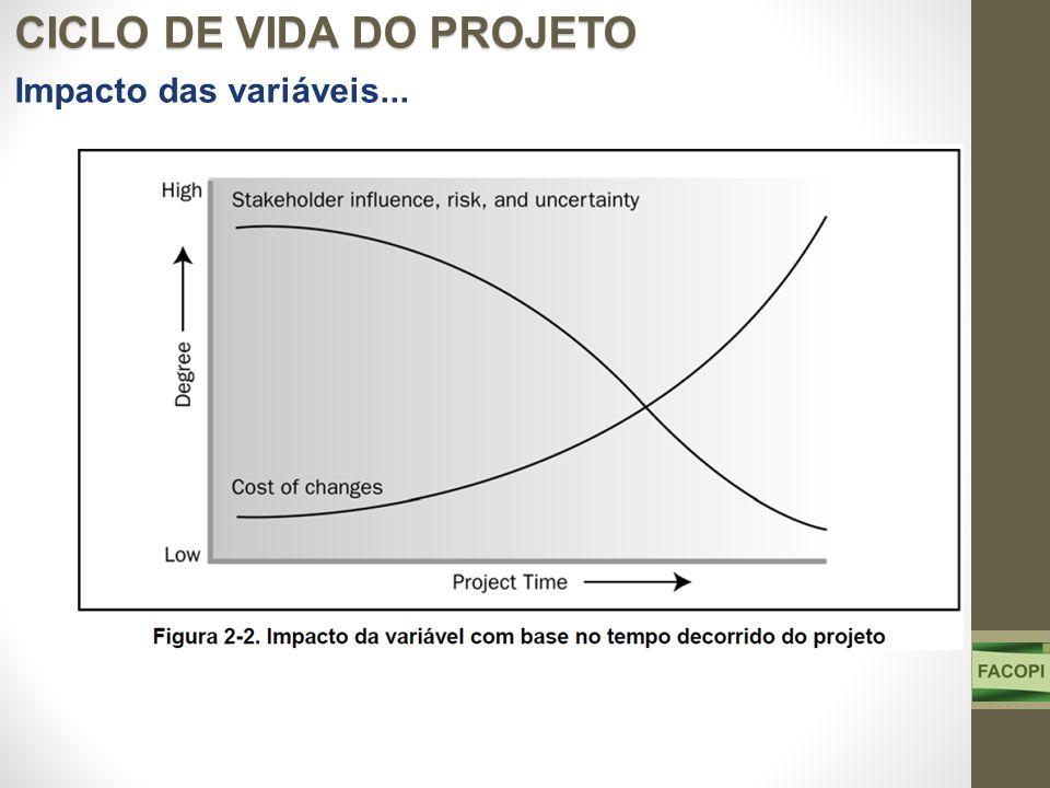CICLO DE VIDA DO PROJETO Impacto das variáveis...