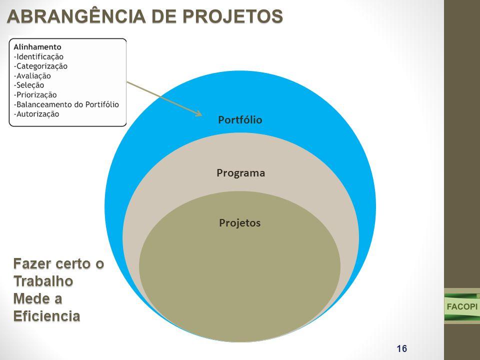 Portfólio Programa Projetos ABRANGÊNCIA DE PROJETOS Fazer certo o Trabalho Mede a Eficiencia 16