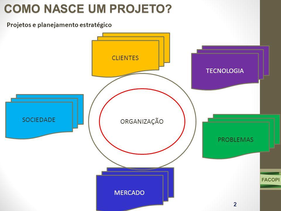 COMO NASCE UM PROJETO? TECNOLOGIA CLIENTES SOCIEDADE MERCADO 2 Projetos e planejamento estratégico PROBLEMAS ORGANIZAÇÃO