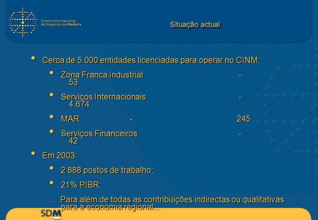 Situação actual Cerca de 5 000 entidades licenciadas para operar no CINM; Zona Franca Industrial - 53 Serviços Internacionais - 4.674 MAR -245 Serviço