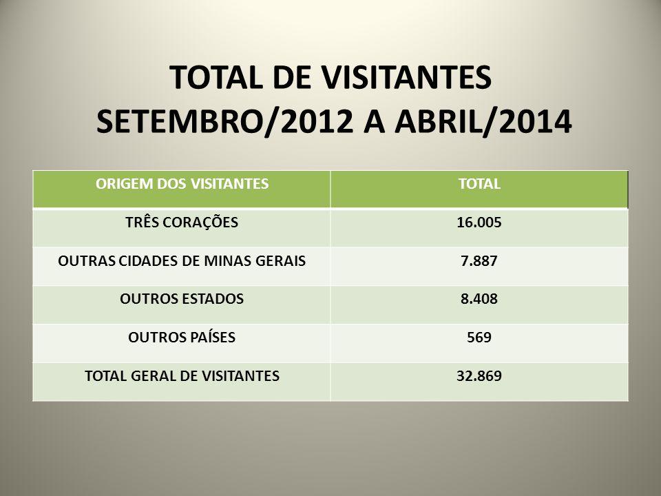 TOTAL DE VISITANTES SETEMBRO/2012 A ABRIL/2014 ORIGEM DOS VISITANTESTOTAL TRÊS CORAÇÕES16.005 OUTRAS CIDADES DE MINAS GERAIS7.887 OUTROS ESTADOS8.408 OUTROS PAÍSES569 TOTAL GERAL DE VISITANTES32.869