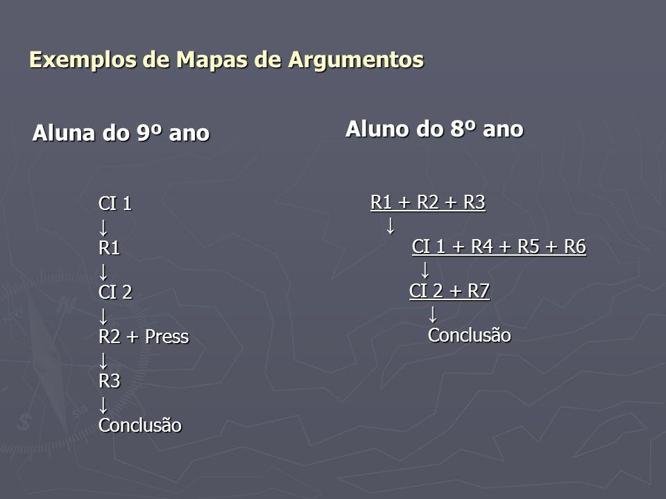 Exemplos de Mapas de Argumentos Aluna do 9º ano CI 1 R1 CI 2 R2 + Press R3Conclusão Aluno do 8º ano R1 + R2 + R3 CI 1 + R4 + R5 + R6 CI 2 + R7 Conclus