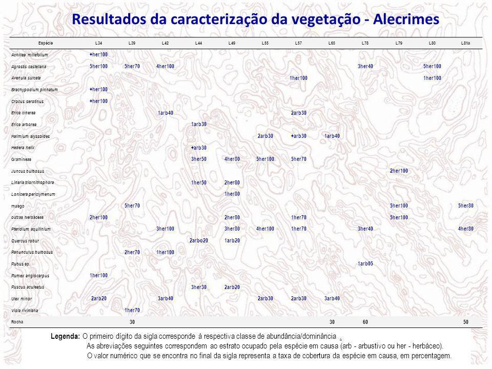 Resultados da caracterização da vegetação - Alecrimes EspécieL34L39L42L44L49L55L57L65L78L79L80L81a Achillea millefolium +her100 Agrostis castellana 5h