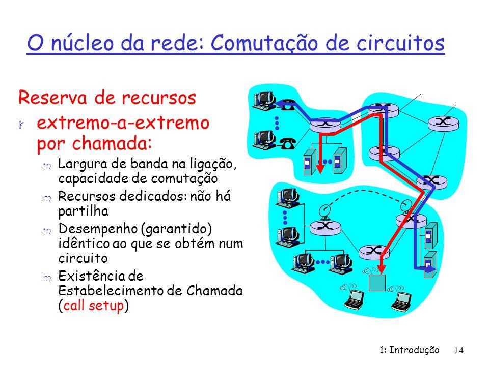 1: Introdução14 O núcleo da rede: Comutação de circuitos Reserva de recursos r extremo-a-extremo por chamada: m Largura de banda na ligação, capacidad
