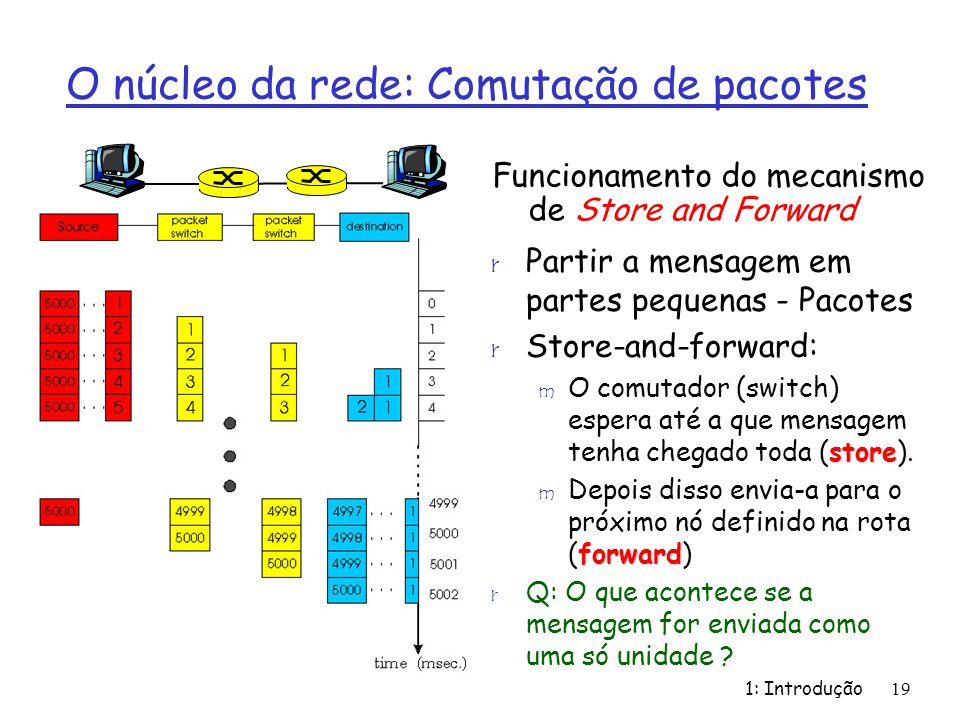 1: Introdução19 Funcionamento do mecanismo de Store and Forward r Partir a mensagem em partes pequenas - Pacotes r Store-and-forward: store m O comuta