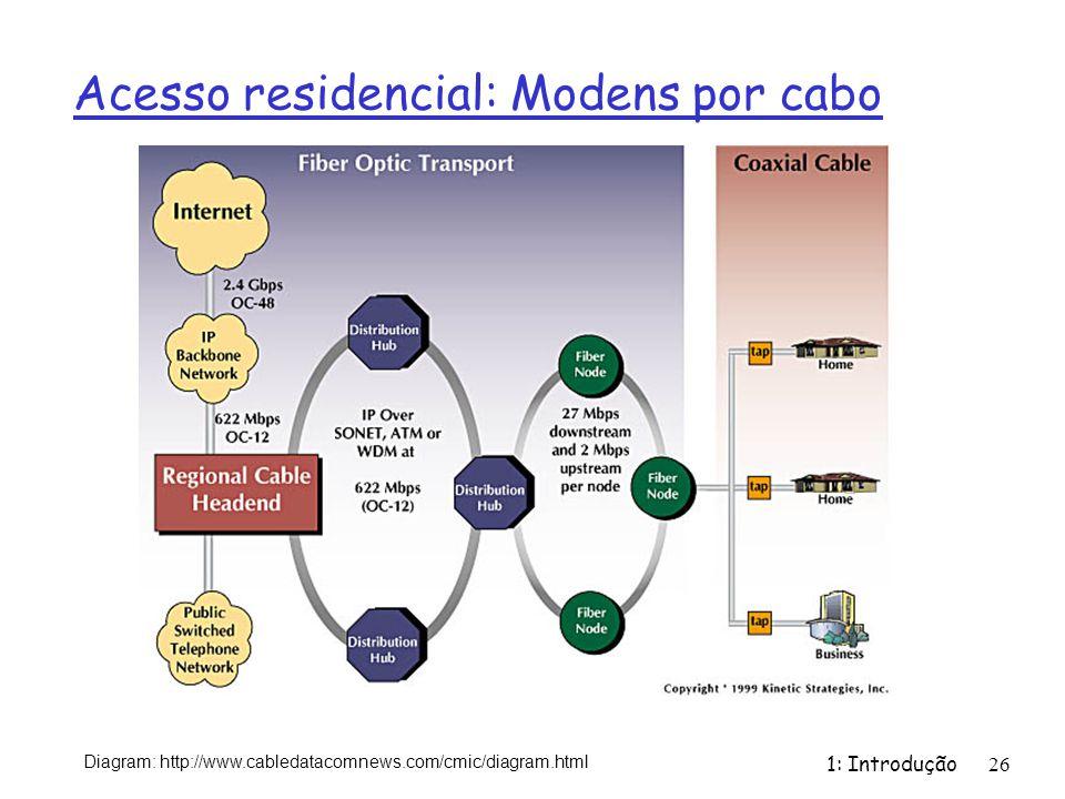 1: Introdução26 Diagram: http://www.cabledatacomnews.com/cmic/diagram.html Acesso residencial: Modens por cabo