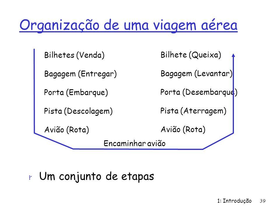 1: Introdução39 Organização de uma viagem aérea r Um conjunto de etapas Bilhetes (Venda) Bagagem (Entregar) Porta (Embarque) Pista (Descolagem) Avião