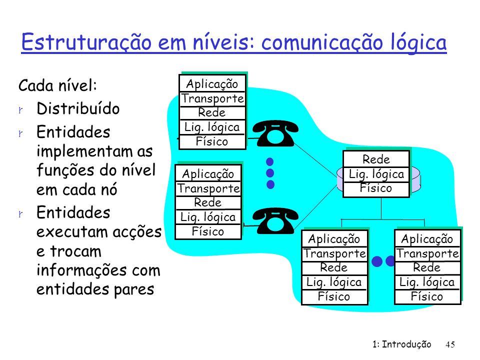 1: Introdução45 Estruturação em níveis: comunicação lógica Aplicação Transporte Rede Lig. lógica Físico Aplicação Transporte Rede Lig. lógica Físico A