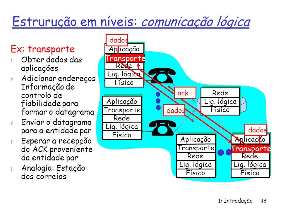 1: Introdução46 Estrurução em níveis: comunicação lógica Aplicação Transporte Rede Lig. lógica Físico Aplicação Transporte Rede Lig. lógica Físico Apl