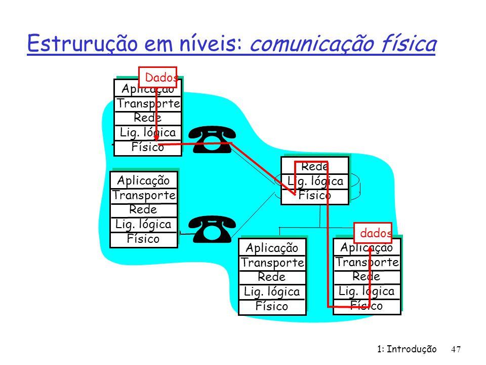 1: Introdução47 Aplicação Transporte Rede Lig. lógica Físico Aplicação Transporte Rede Lig. lógica Físico Aplicação Transporte Rede Lig. lógica Físico
