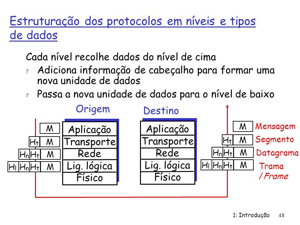1: Introdução48 Estruturação dos protocolos em níveis e tipos de dados Cada nível recolhe dados do nível de cima r Adiciona informação de cabeçalho pa