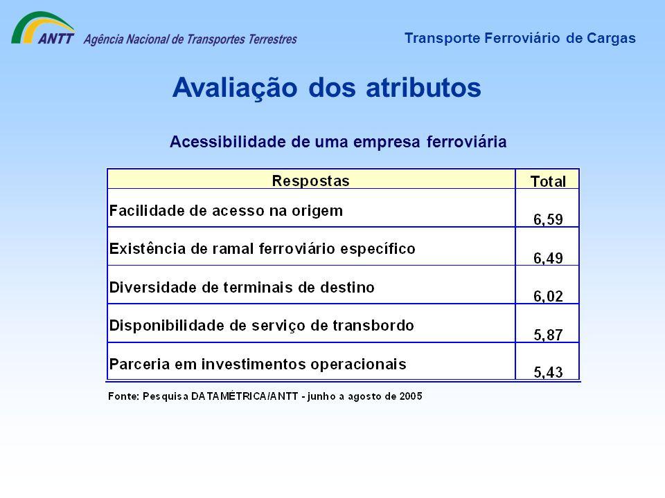 Avaliação dos atributos Transporte Ferroviário de Cargas Acessibilidade de uma empresa ferroviária