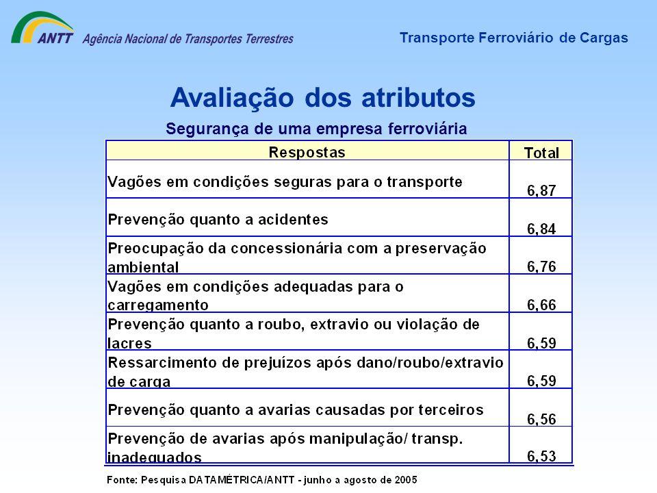 Avaliação dos atributos Transporte Ferroviário de Cargas Segurança de uma empresa ferroviária