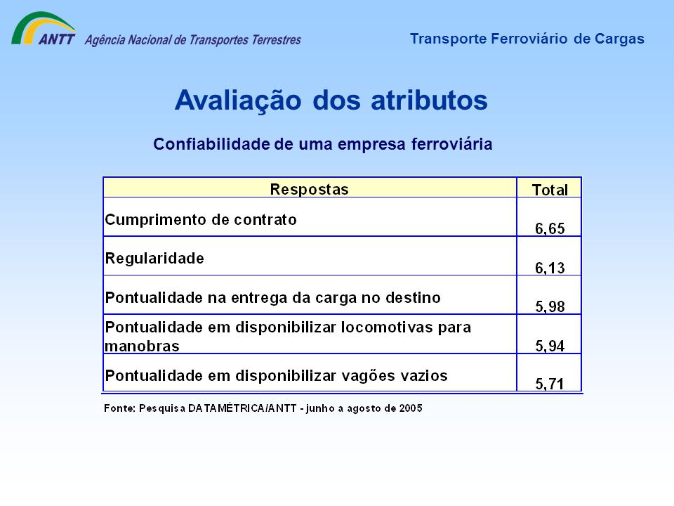 Avaliação dos atributos Transporte Ferroviário de Cargas Confiabilidade de uma empresa ferroviária