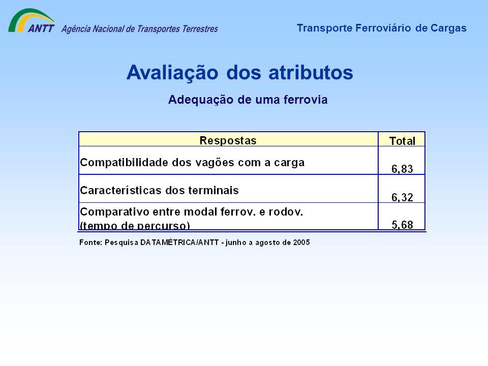 Avaliação dos atributos Transporte Ferroviário de Cargas Adequação de uma ferrovia
