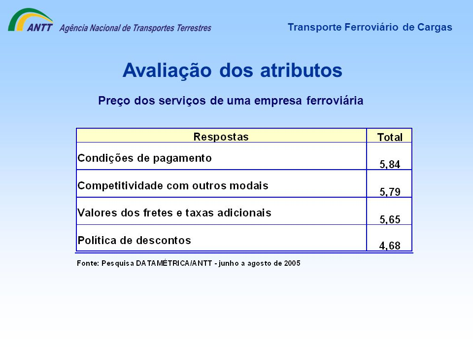 Avaliação dos atributos Transporte Ferroviário de Cargas Preço dos serviços de uma empresa ferroviária