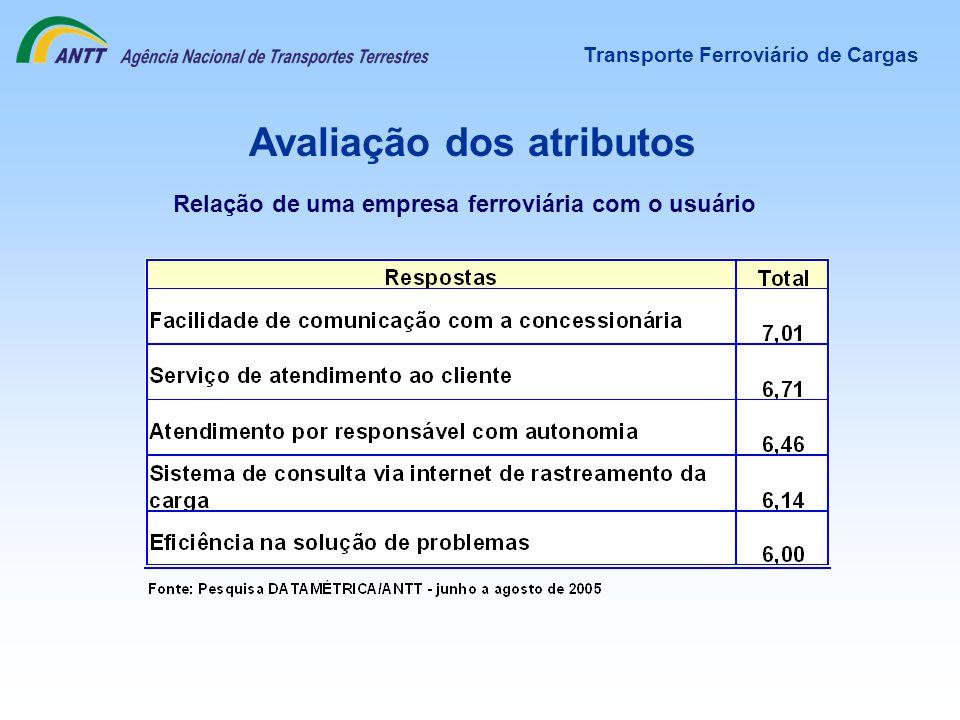 Avaliação dos atributos Transporte Ferroviário de Cargas Relação de uma empresa ferroviária com o usuário