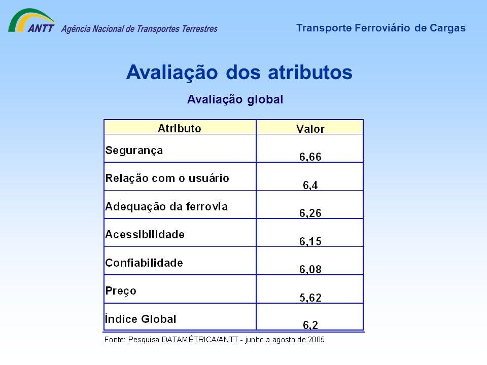 Avaliação dos atributos Transporte Ferroviário de Cargas Avaliação global
