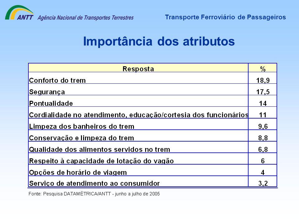 Transporte Ferroviário de Passageiros Importância dos atributos