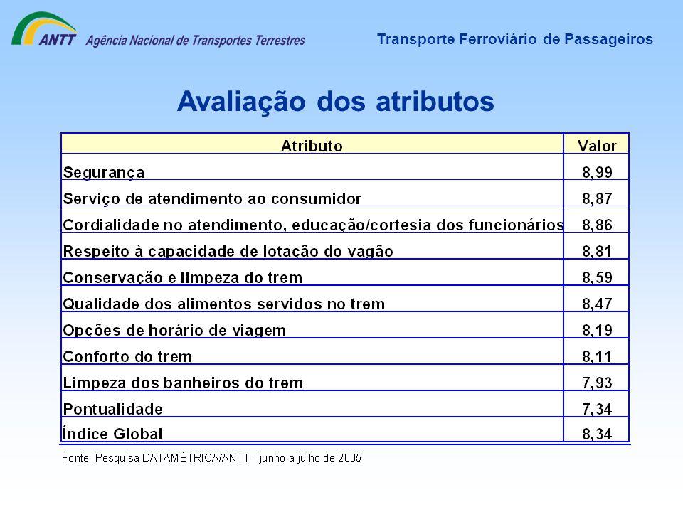 Avaliação dos atributos Transporte Ferroviário de Passageiros