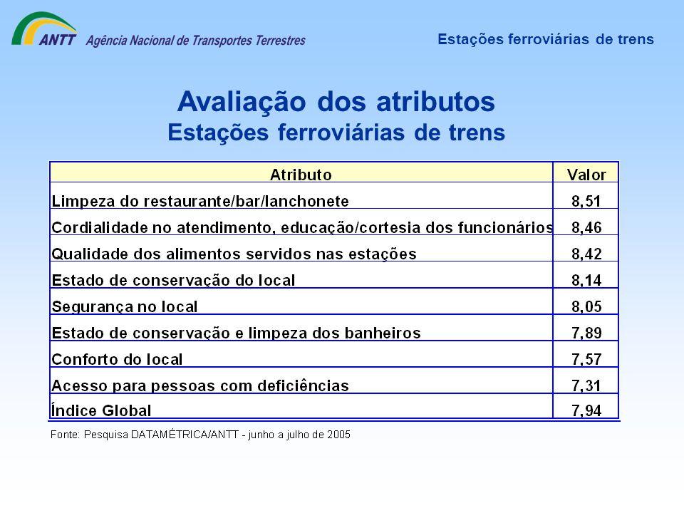 Avaliação dos atributos Estações ferroviárias de trens Estações ferroviárias de trens