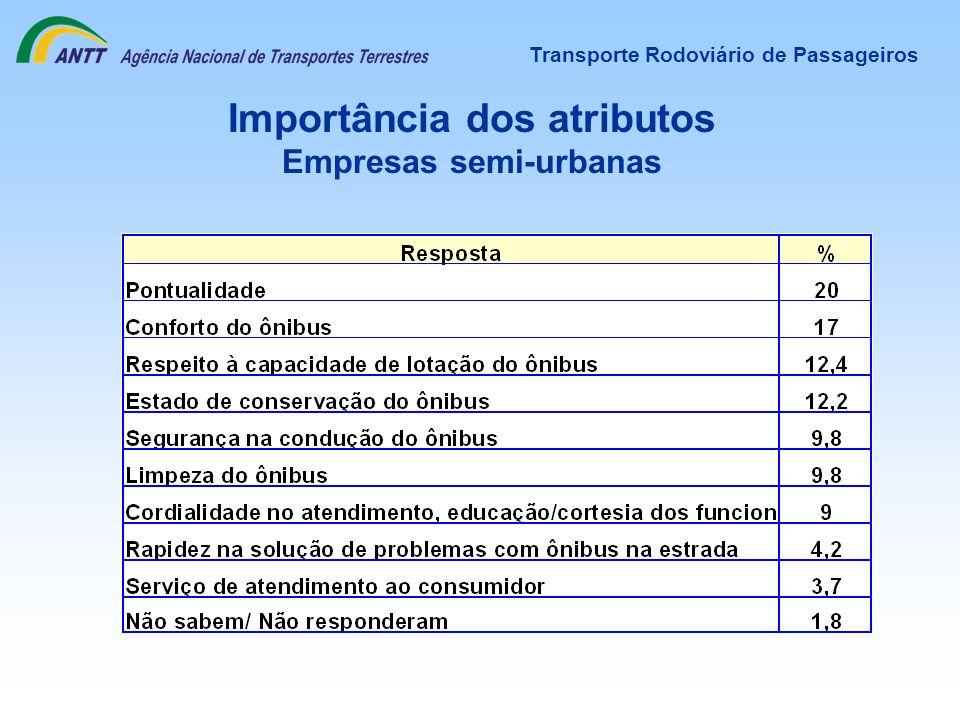Transporte Rodoviário de Passageiros Importância dos atributos Empresas semi-urbanas