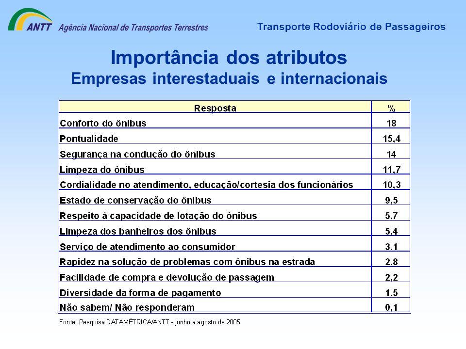 Transporte Rodoviário de Passageiros Importância dos atributos Empresas interestaduais e internacionais