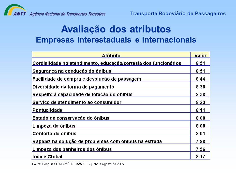 Transporte Rodoviário de Passageiros Avaliação dos atributos Empresas interestaduais e internacionais
