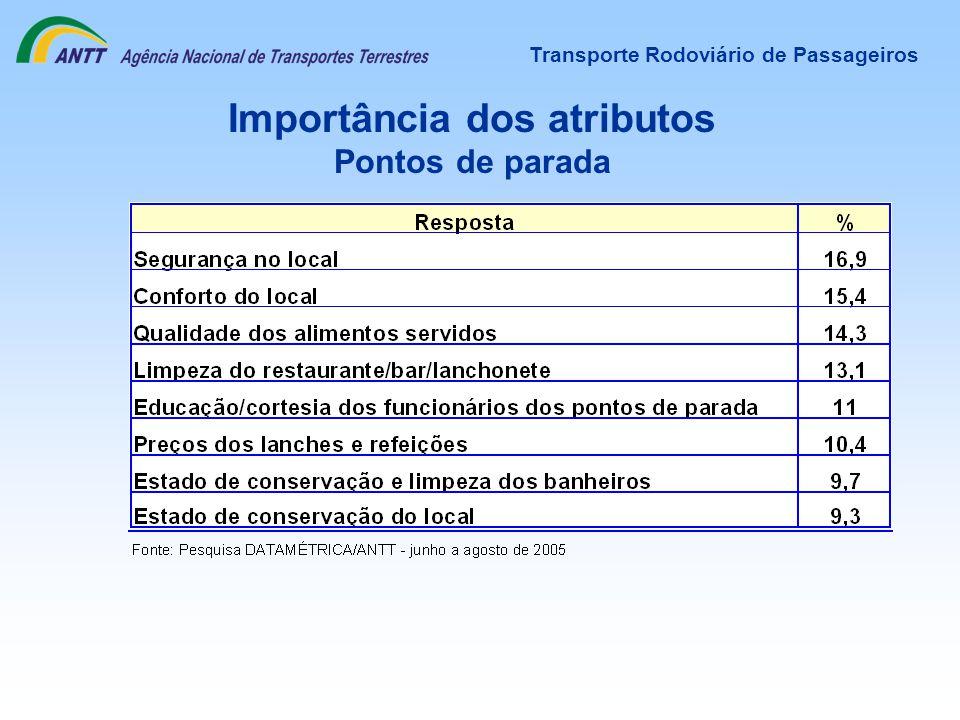 Transporte Rodoviário de Passageiros Importância dos atributos Pontos de parada