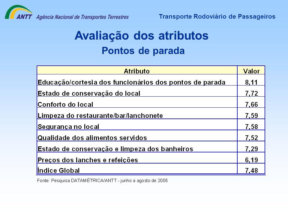 Transporte Rodoviário de Passageiros Avaliação dos atributos Pontos de parada